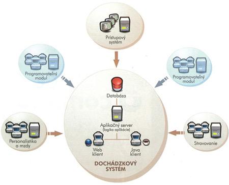 dochádzka - schéma systému