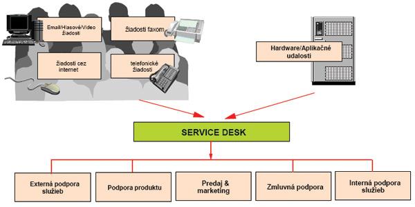 Outsourcing schéma